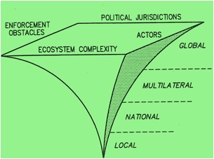 Global ecopolitics